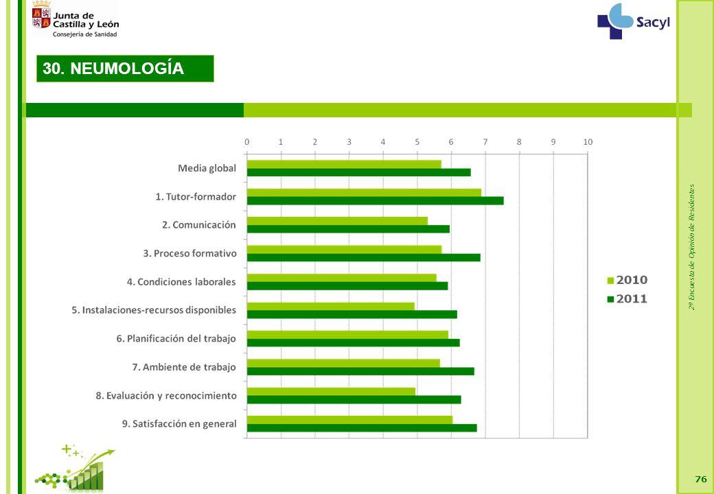 2ª Encuesta de Opinión de Residentes 76 30. NEUMOLOGÍA
