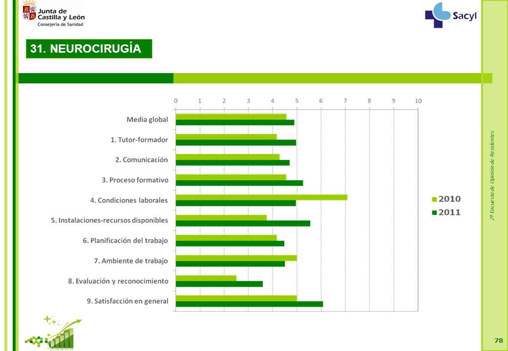 2ª Encuesta de Opinión de Residentes 78 31. NEUROCIRUGÍA