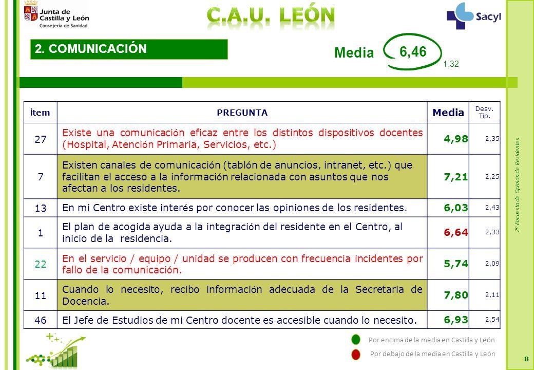 2ª Encuesta de Opinión de Residentes 8 2. COMUNICACIÓN Í temPREGUNTA Media Desv.