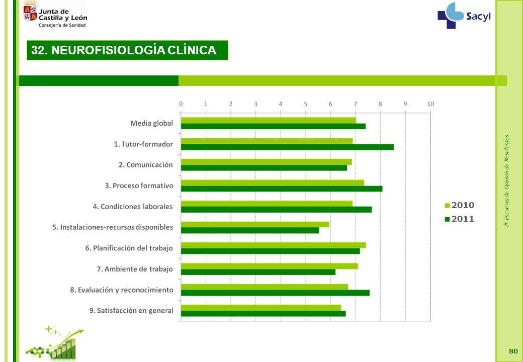 2ª Encuesta de Opinión de Residentes 80 32. NEUROFISIOLOGÍA CLÍNICA