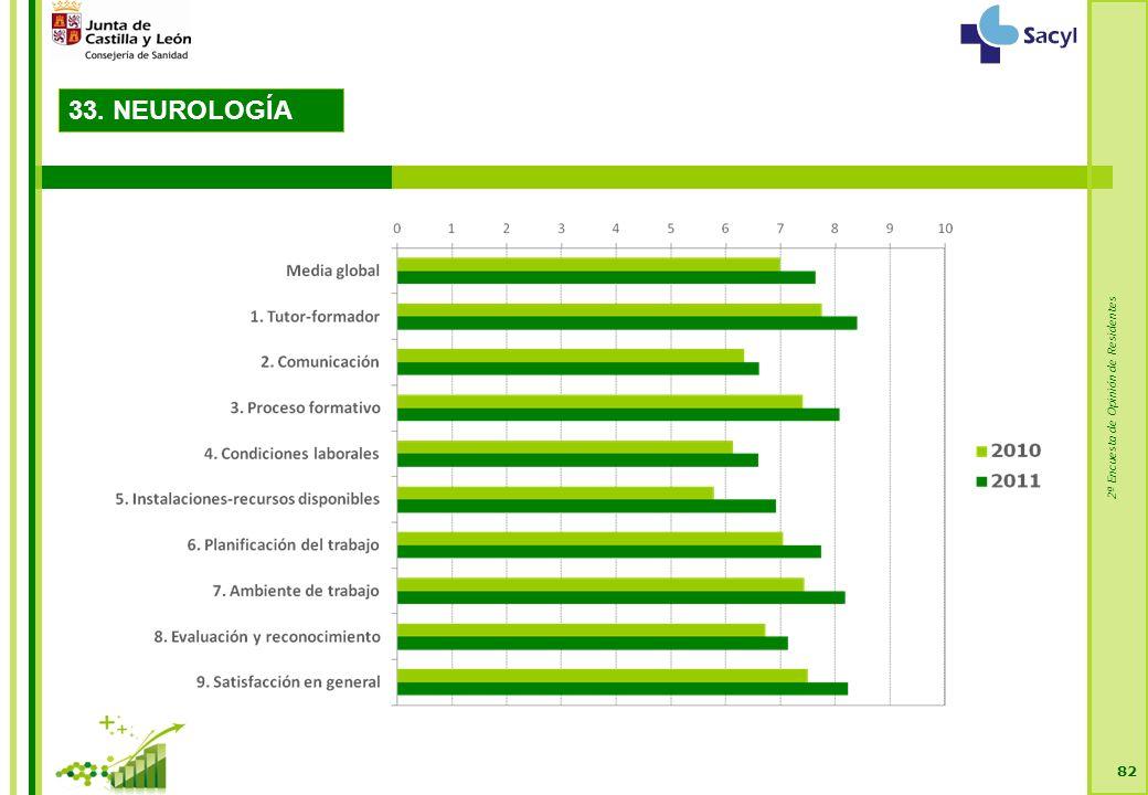2ª Encuesta de Opinión de Residentes 82 33. NEUROLOGÍA
