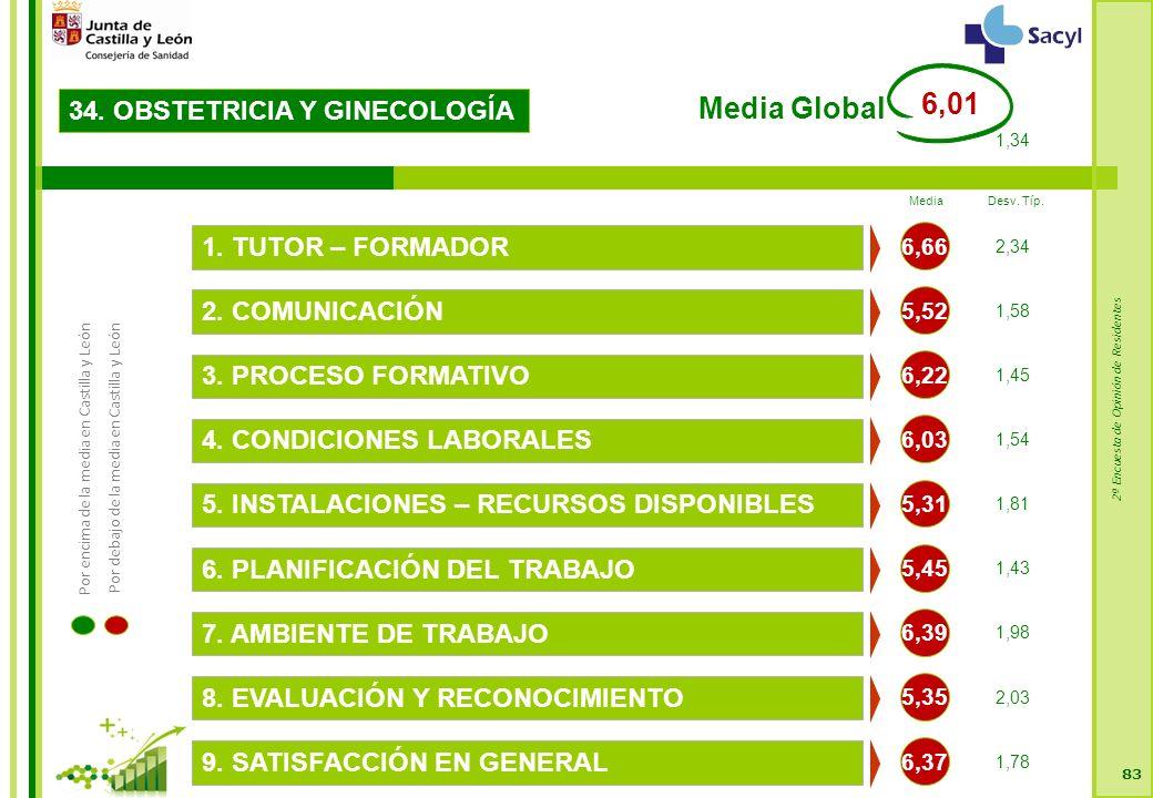 2ª Encuesta de Opinión de Residentes 83 34. OBSTETRICIA Y GINECOLOGÍA 5,52 2.