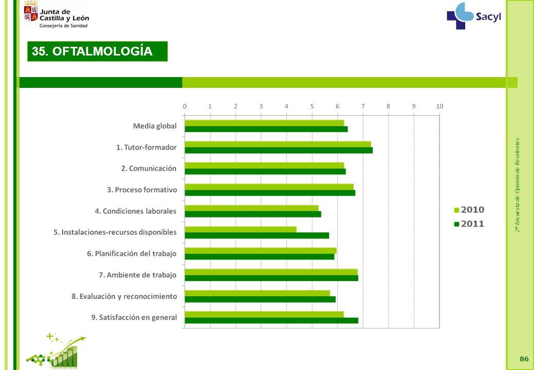 2ª Encuesta de Opinión de Residentes 86 35. OFTALMOLOGÍA