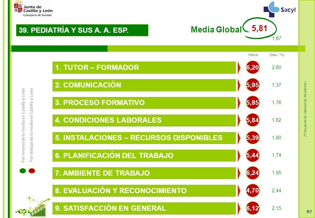 2ª Encuesta de Opinión de Residentes 87 39. PEDIATRÍA Y SUS A.