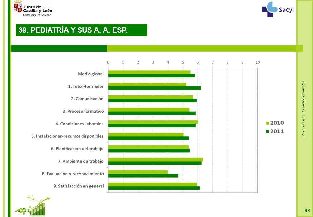 2ª Encuesta de Opinión de Residentes 88 39. PEDIATRÍA Y SUS A. A. ESP.