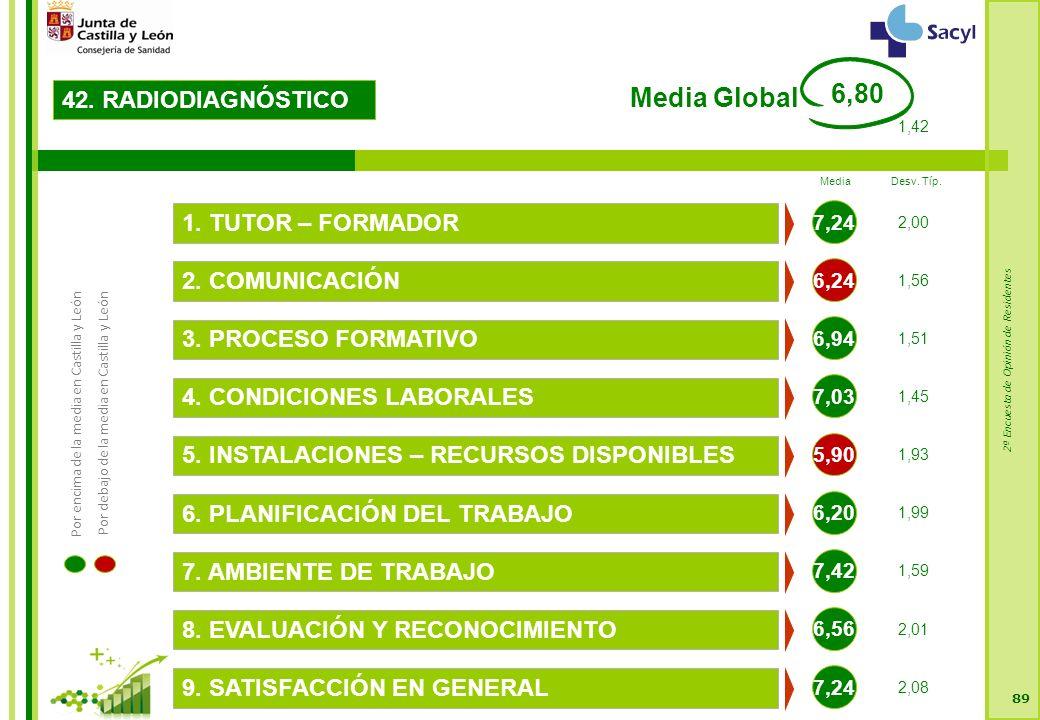2ª Encuesta de Opinión de Residentes 89 42. RADIODIAGNÓSTICO 6,24 2.