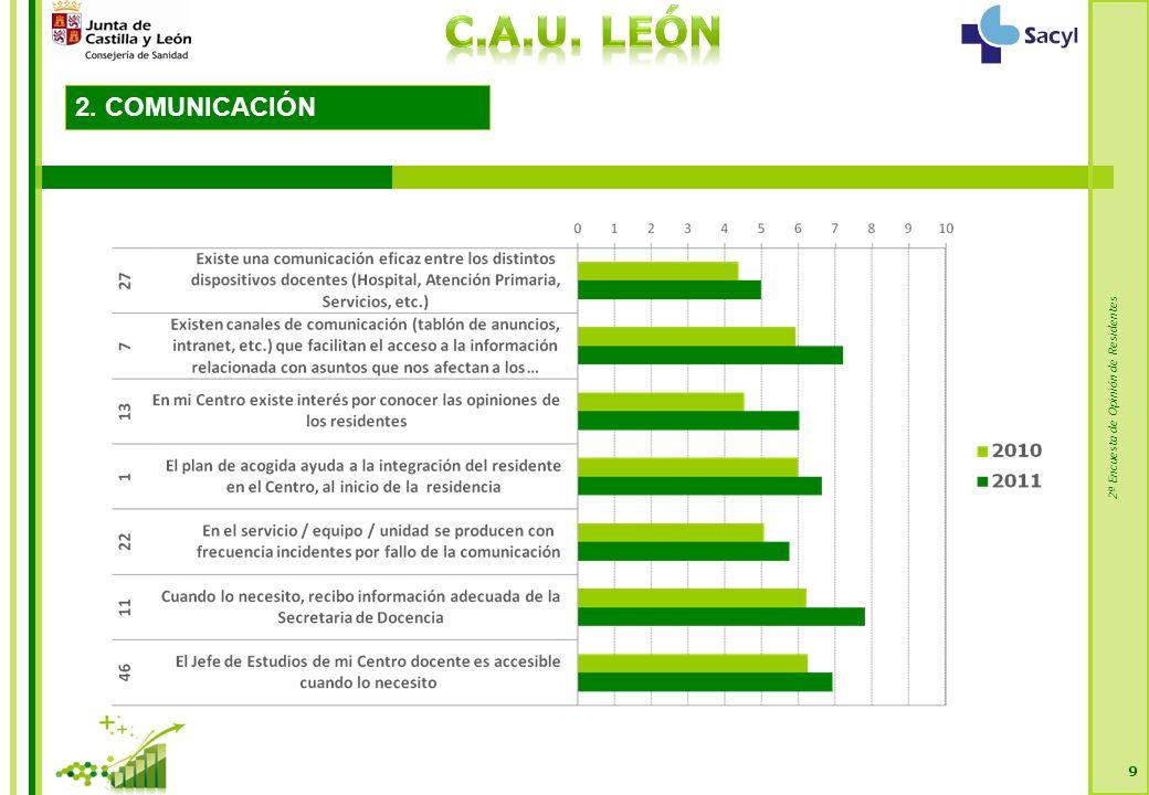 2ª Encuesta de Opinión de Residentes 100 2.PROCESO FORMATIVO Í temPREGUNTA Media Desv.