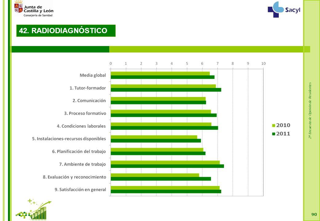 2ª Encuesta de Opinión de Residentes 90 42. RADIODIAGNÓSTICO