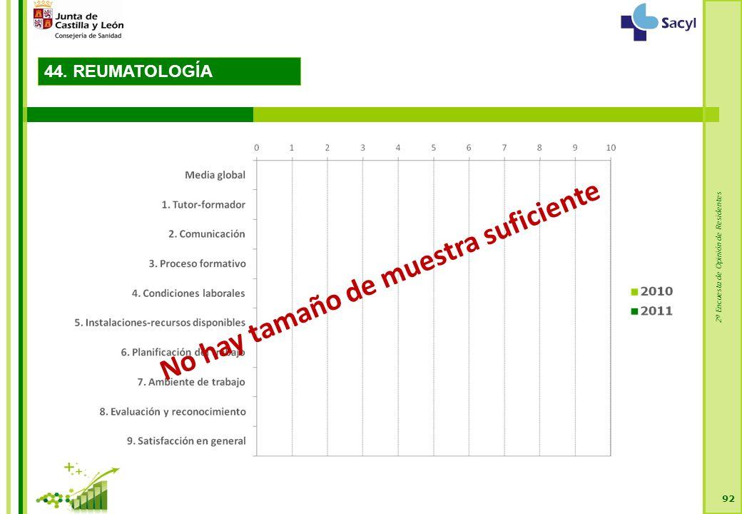 2ª Encuesta de Opinión de Residentes 92 No hay tamaño de muestra suficiente 44. REUMATOLOGÍA