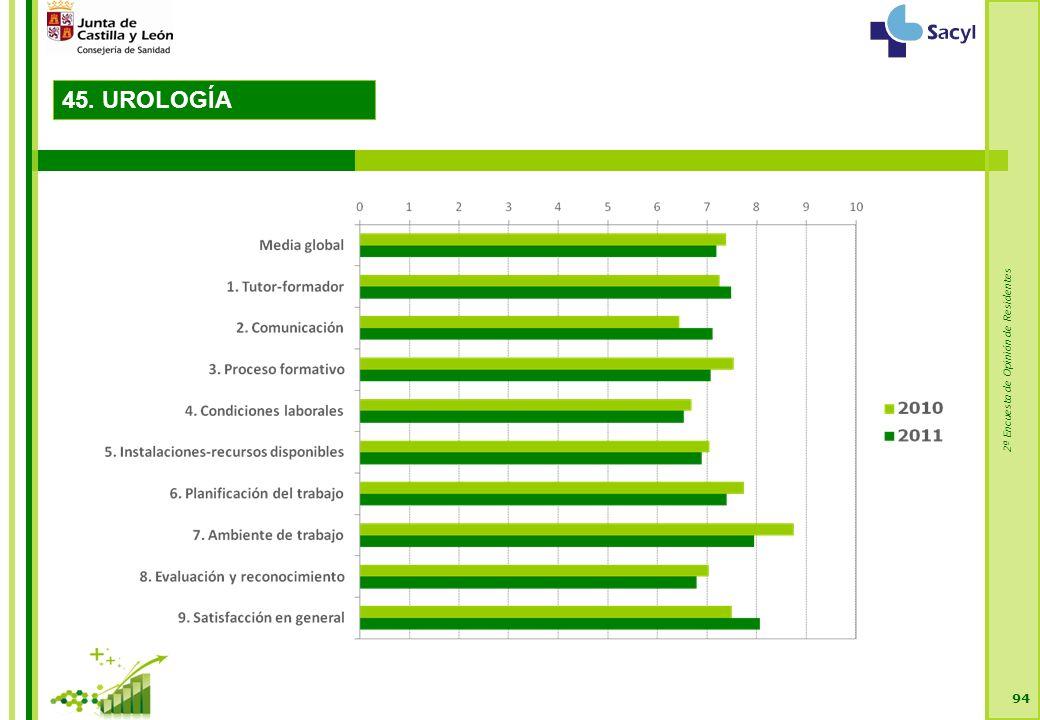 2ª Encuesta de Opinión de Residentes 94 45. UROLOGÍA
