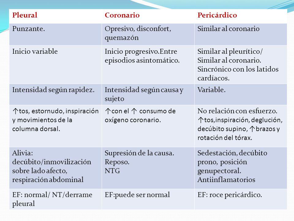 PleuralCoronarioPericárdico Punzante.Opresivo, disconfort, quemazón Similar al coronario Inicio variableInicio progresivo.Entre episodios asintomático