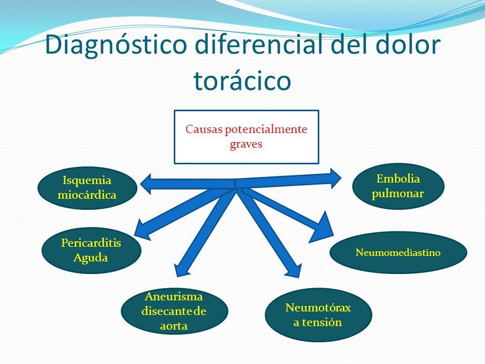Diagnóstico diferencial del dolor torácico Isquemia miocárdica Pericarditis Aguda Neumotórax a tensión Neumomediastino Embolia pulmonar Causas potenci