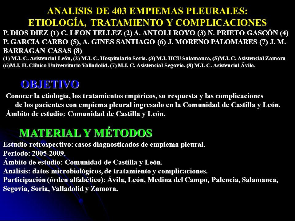 ANALISIS DE 403 EMPIEMAS PLEURALES: ETIOLOGÍA, TRATAMIENTO Y COMPLICACIONES P. DIOS DIEZ (1) C. LEON TELLEZ (2) A. ANTOLI ROYO (3) N. PRIETO GASCÓN (4