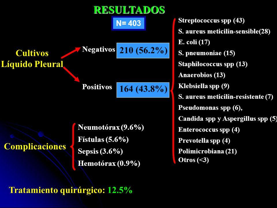 RESULTADOS N= 403 Cultivos Líquido Pleural Negativos 210 (56.2%) Positivos 164 (43.8%) Polimicrobiana (21) Streptococcus spp (43) S. aureus meticilin-