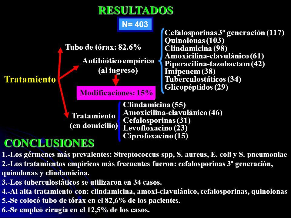 RESULTADOS N= 403 Tratamiento Antibiótico empírico (al ingreso) Tubo de tórax: 82.6% Tratamiento (en domicilio) Cefalosporinas 3ª generación (117) Qui