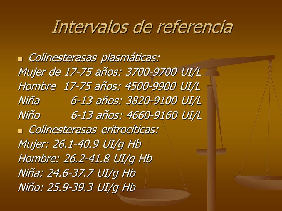 Interpretaciones: Disminución de col.Plasmática: exposición reciente leve – moderada.