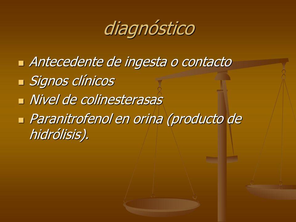 diagnóstico Antecedente de ingesta o contacto Antecedente de ingesta o contacto Signos clínicos Signos clínicos Nivel de colinesterasas Nivel de colin
