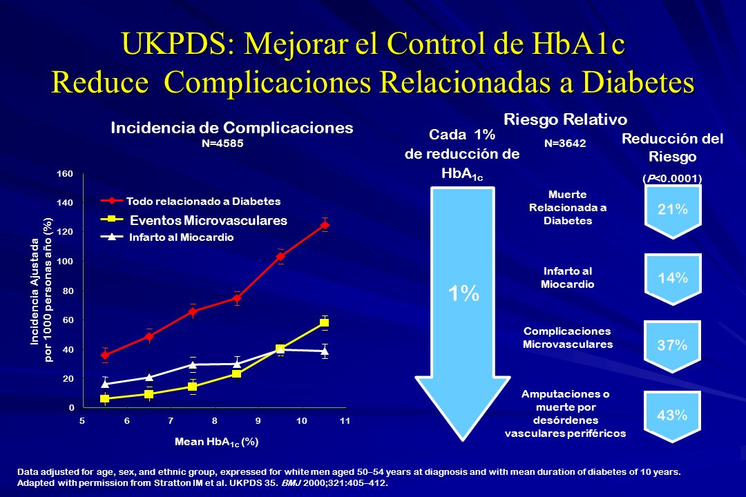 Metas de la glucemia en el manejo clínico de la diabetes Guideline for MANAGEMENT OF POSTMEAL GLUCOSE IDF 2007 HbA 1c < 6.5 % Glucemia ayunas < 100 mg/dl Glucemia post prandial < 140 mg/dl