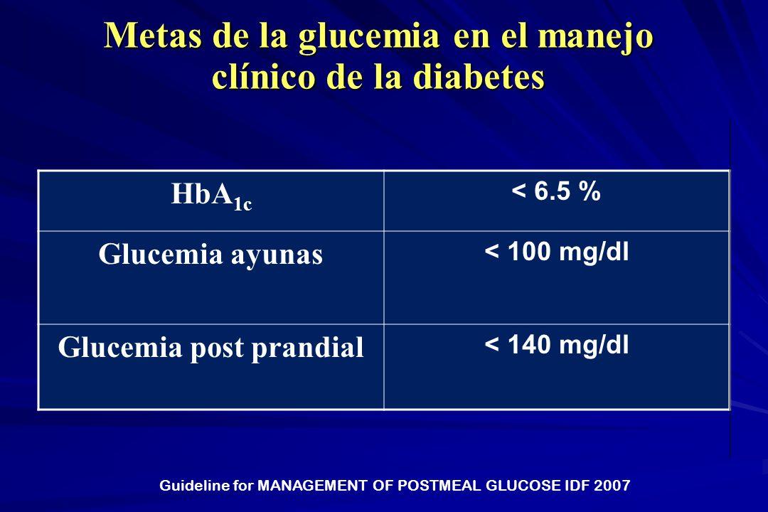 Metas de la glucemia en el manejo clínico de la diabetes Guideline for MANAGEMENT OF POSTMEAL GLUCOSE IDF 2007 HbA 1c < 6.5 % Glucemia ayunas < 100 mg