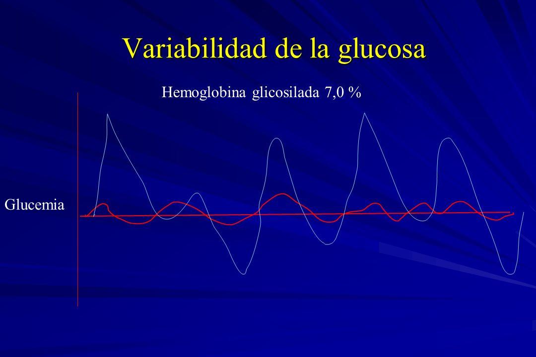 Variabilidad de la glucosa Hemoglobina glicosilada 7,0 % Glucemia