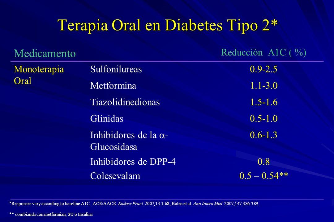 Terapia Oral en Diabetes Tipo 2* Medicamento Reducciòn A1C ( %) Monoterapia Oral Sulfonilureas0.9-2.5 Metformina1.1-3.0 Tiazolidinedionas1.5-1.6 Glini