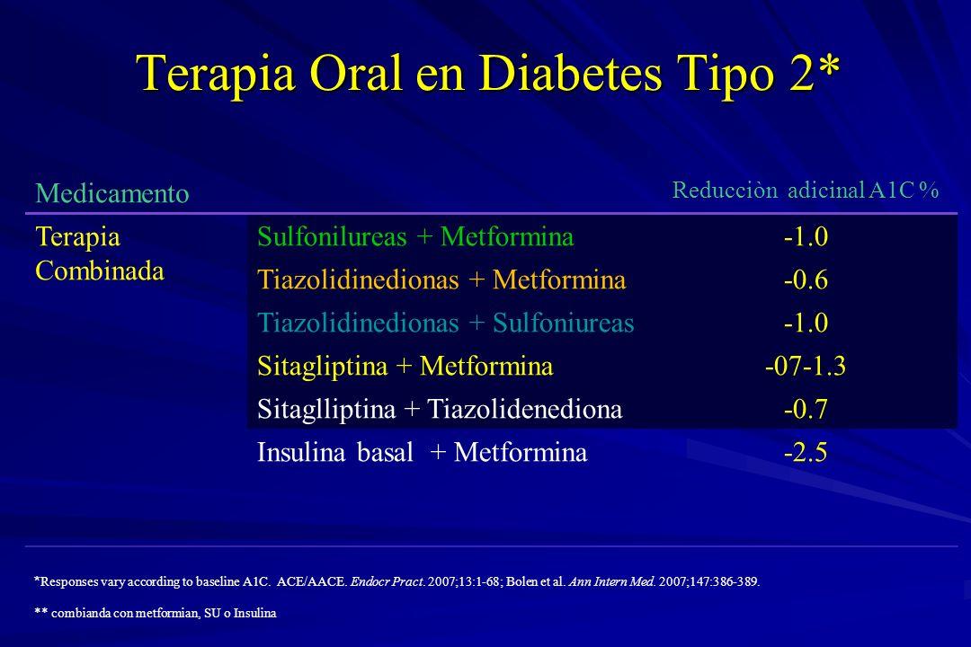Terapia Oral en Diabetes Tipo 2* Medicamento Reducciòn adicinal A1C % Terapia Combinada Sulfonilureas + Metformina Tiazolidinedionas + Metformina-0.6
