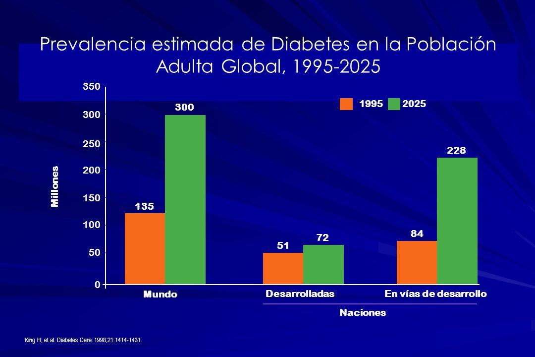 Prevalencia estimada de Diabetes en la Población Adulta Global, 1995-2025 King H, et al. Diabetes Care. 1998;21:1414-1431. Mundo DesarrolladasEn vías