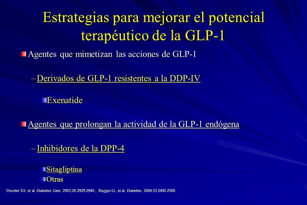 Estrategias para mejorar el potencial terapéutico de la GLP-1 Agentes que mimetizan las acciones de GLP-1 –Derivados de GLP-1 resistentes a la DDP-IV