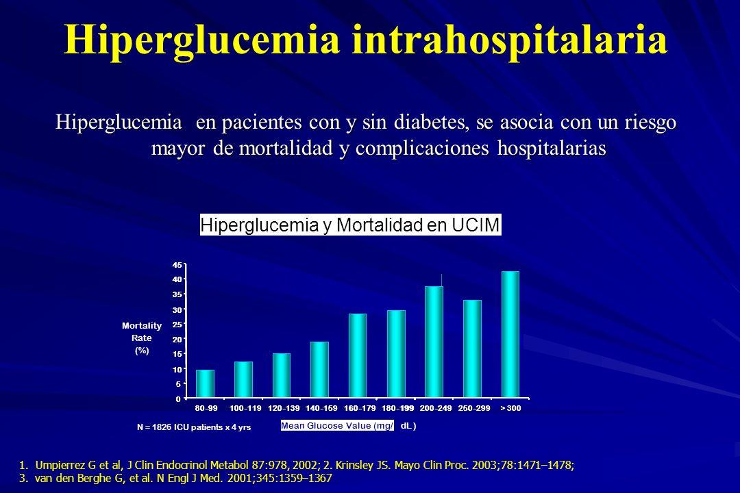Hiperglucemia intrahospitalaria Hiperglucemia en pacientes con y sin diabetes, se asocia con un riesgo mayor de mortalidad y complicaciones hospitalar