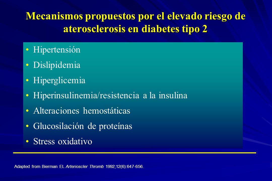 Hipertensión Dislipidemia Hiperglicemia Hiperinsulinemia/resistencia a la insulina Alteraciones hemostáticas Glucosilación de proteínas Stress oxidati
