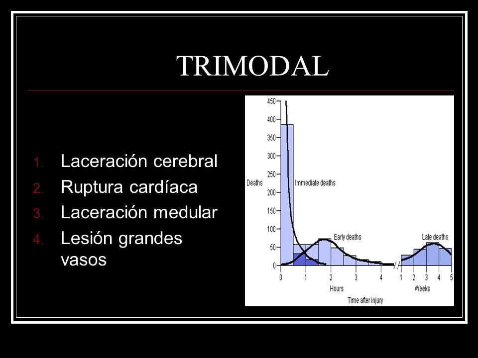 TRIMODAL 1. Laceración cerebral 2. Ruptura cardíaca 3. Laceración medular 4. Lesión grandes vasos