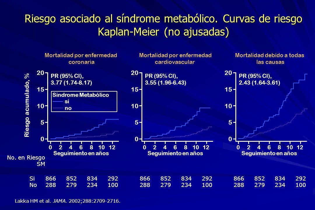 Riesgo asociado al síndrome metabólico. Curvas de riesgo Kaplan-Meier (no ajusadas) 024681012 Seguimiento en años 0 5 10 15 20 Riesgo acumulado, % Si
