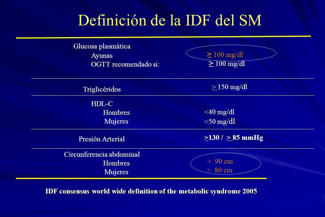 Definición de la IDF del SM IDF consensus world wide definition of the metabolic syndrome 2005 Circunferencia abdominal Hombres Mujeres >130 / > 85 mm