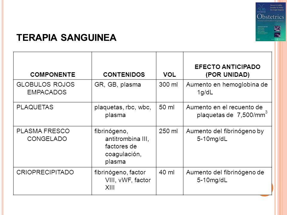TERAPIA SANGUINEA COMPONENTECONTENIDOSVOL EFECTO ANTICIPADO (POR UNIDAD) GLOBULOS ROJOS EMPACADOS GR, GB, plasma300 mlAumento en hemoglobina de 1g/dL