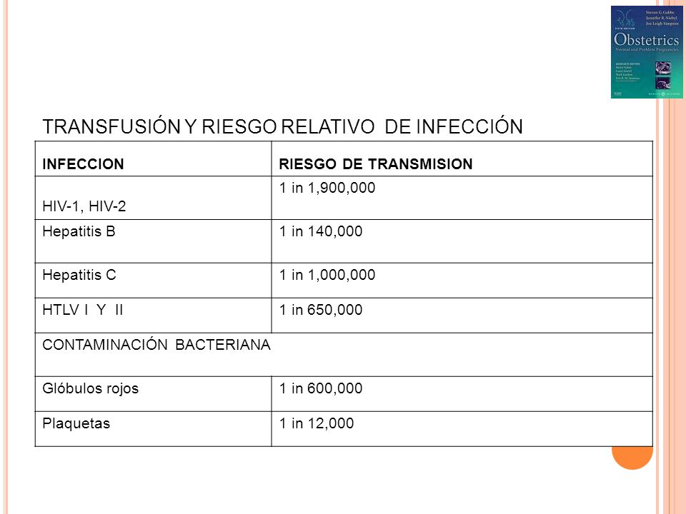 TRANSFUSIÓN Y RIESGO RELATIVO DE INFECCIÓN INFECCIONRIESGO DE TRANSMISION HIV-1, HIV-2 1 in 1,900,000 Hepatitis B1 in 140,000 Hepatitis C1 in 1,000,00
