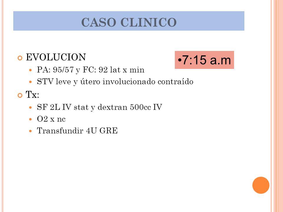 EVOLUCION PA: 95/57 y FC: 92 lat x min STV leve y útero involucionado contraído Tx: SF 2L IV stat y dextran 500cc IV O2 x nc Transfundir 4U GRE CASO C