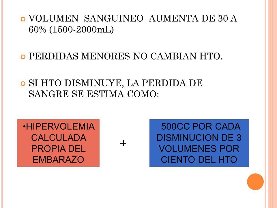 VOLUMEN SANGUINEO AUMENTA DE 30 A 60% (1500-2000mL) PERDIDAS MENORES NO CAMBIAN HTO. SI HTO DISMINUYE, LA PERDIDA DE SANGRE SE ESTIMA COMO: HIPERVOLEM
