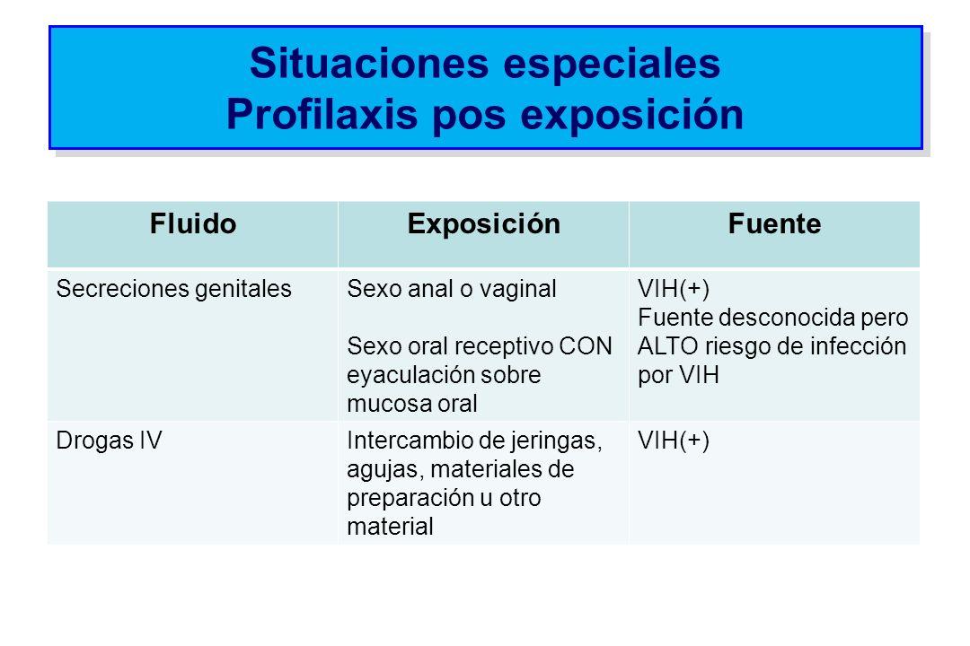 Situaciones especiales Profilaxis pos exposición FluidoExposiciónFuente Secreciones genitalesSexo anal o vaginal Sexo oral receptivo CON eyaculación s