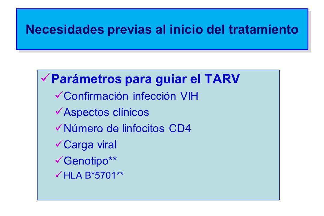 Necesidades previas al inicio del tratamiento Parámetros para guiar el TARV Confirmación infección VIH Aspectos clínicos Número de linfocitos CD4 Carg