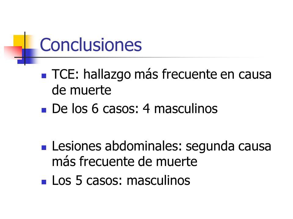 Conclusiones TCE: hallazgo más frecuente en causa de muerte De los 6 casos: 4 masculinos Lesiones abdominales: segunda causa más frecuente de muerte L