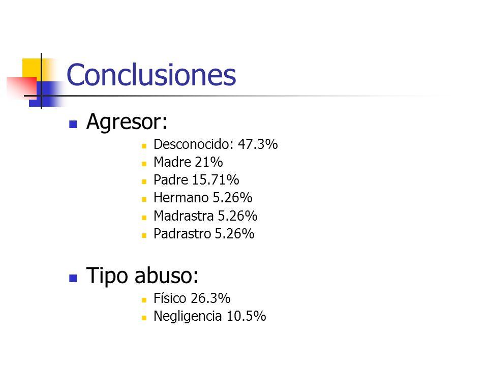 Conclusiones Agresor: Desconocido: 47.3% Madre 21% Padre 15.71% Hermano 5.26% Madrastra 5.26% Padrastro 5.26% Tipo abuso: Físico 26.3% Negligencia 10.