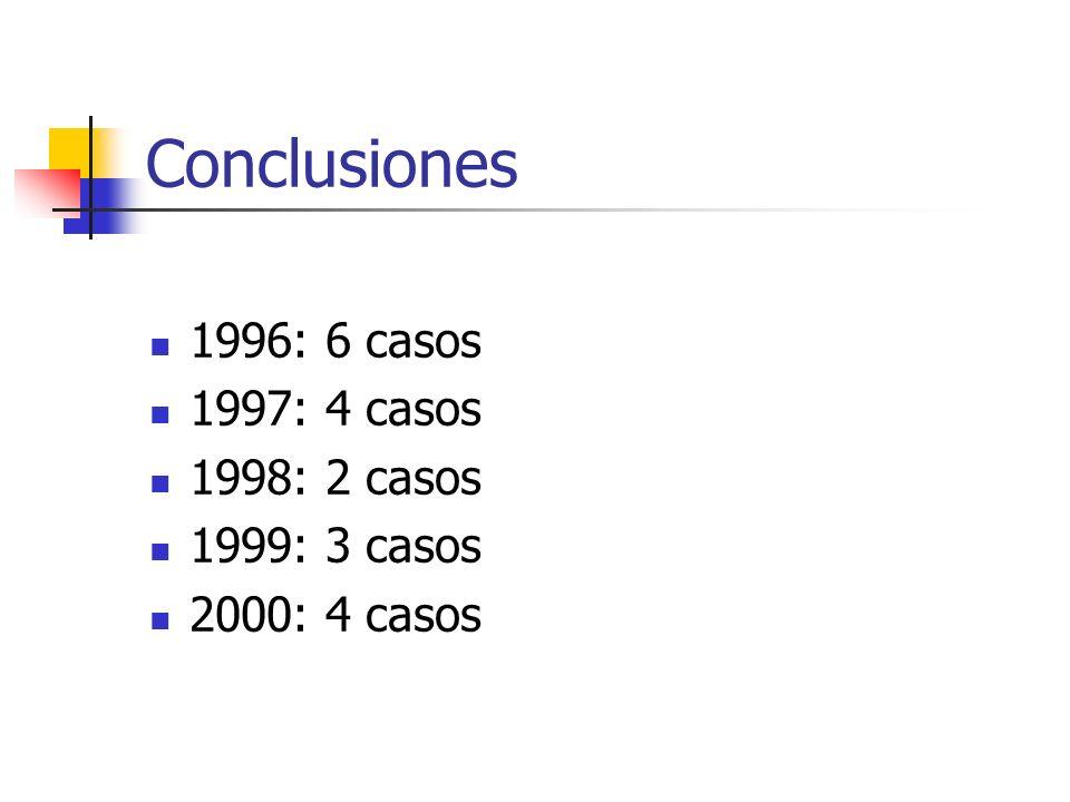 Conclusiones 1996: 6 casos 1997: 4 casos 1998: 2 casos 1999: 3 casos 2000: 4 casos