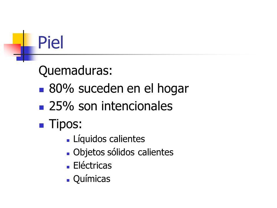 Piel Quemaduras: 80% suceden en el hogar 25% son intencionales Tipos: Líquidos calientes Objetos sólidos calientes Eléctricas Químicas