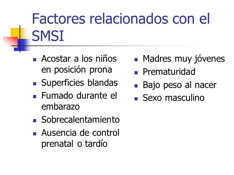 Factores relacionados con el SMSI Acostar a los niños en posición prona Superficies blandas Fumado durante el embarazo Sobrecalentamiento Ausencia de