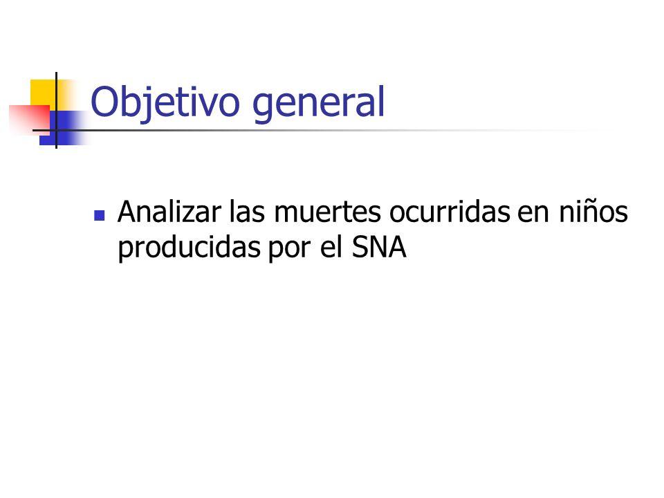 Objetivo general Analizar las muertes ocurridas en niños producidas por el SNA