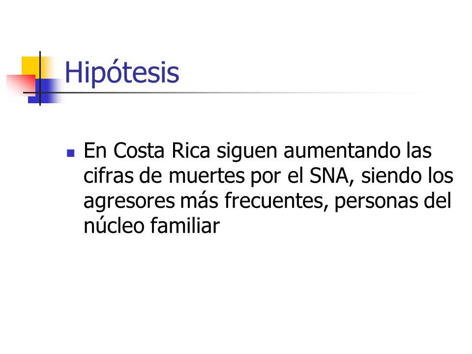 Hipótesis En Costa Rica siguen aumentando las cifras de muertes por el SNA, siendo los agresores más frecuentes, personas del núcleo familiar