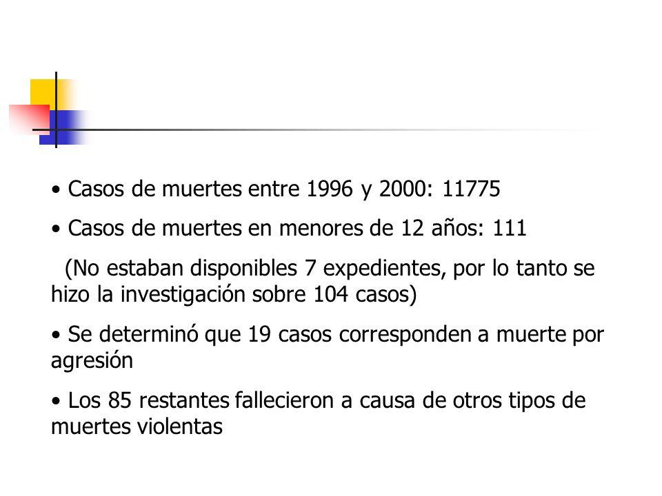 Casos de muertes entre 1996 y 2000: 11775 Casos de muertes en menores de 12 años: 111 (No estaban disponibles 7 expedientes, por lo tanto se hizo la i