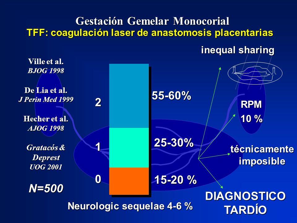 Gestación Gemelar Monocorial TFF: coagulación laser de anastomosis placentarias Ville et al. BJOG 1998 De Lia et al. J Perin Med 1999 Hecher et al. AJ