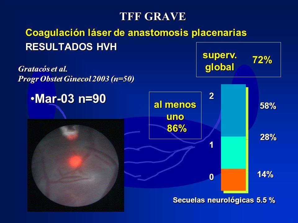 TFF GRAVE Coagulación láser de anastomosis placenarias RESULTADOS HVH Gratacós et al. Progr Obstet Ginecol 2003 (n=50) 58% 28% 14% 2 1 0 Secuelas neur