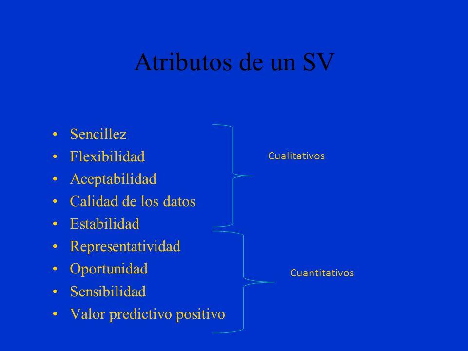Componentes de un SV Mecanismos de recolección de datos Mecanismos de procesamiento, análisis e interpretación de los datos Mecanismos para divulgar l